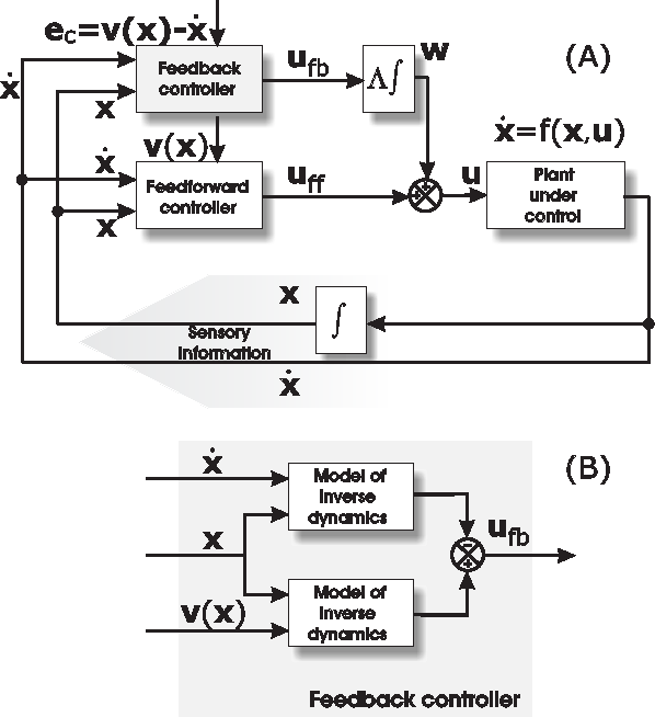 Figure 3 for Controlled hierarchical filtering: Model of neocortical sensory processing
