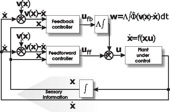 Figure 4 for Controlled hierarchical filtering: Model of neocortical sensory processing