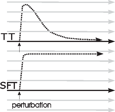 Figure 2 for Controlled hierarchical filtering: Model of neocortical sensory processing