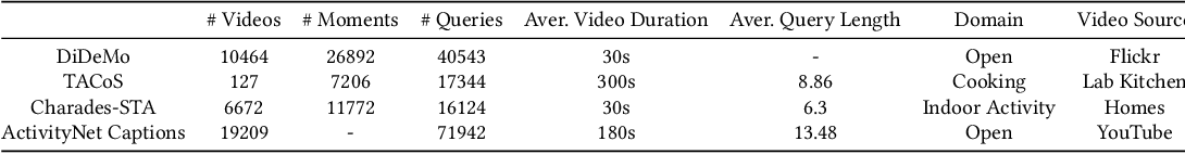 Figure 2 for A Survey on Temporal Sentence Grounding in Videos