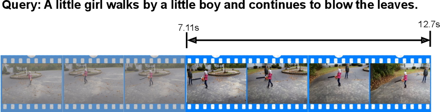 Figure 1 for A Survey on Temporal Sentence Grounding in Videos