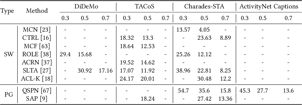 Figure 4 for A Survey on Temporal Sentence Grounding in Videos