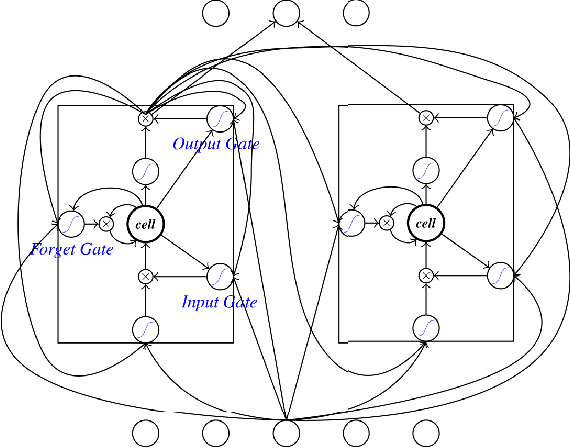 Figure 1 for A Unified Tagging Solution: Bidirectional LSTM Recurrent Neural Network with Word Embedding