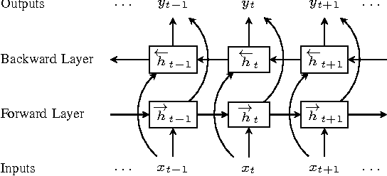 Figure 3 for A Unified Tagging Solution: Bidirectional LSTM Recurrent Neural Network with Word Embedding