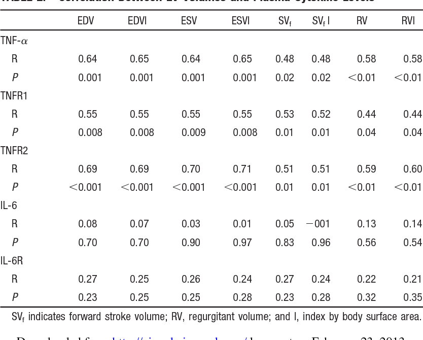 Table 2 from Myocardial proinflammatory cytokine expression and left