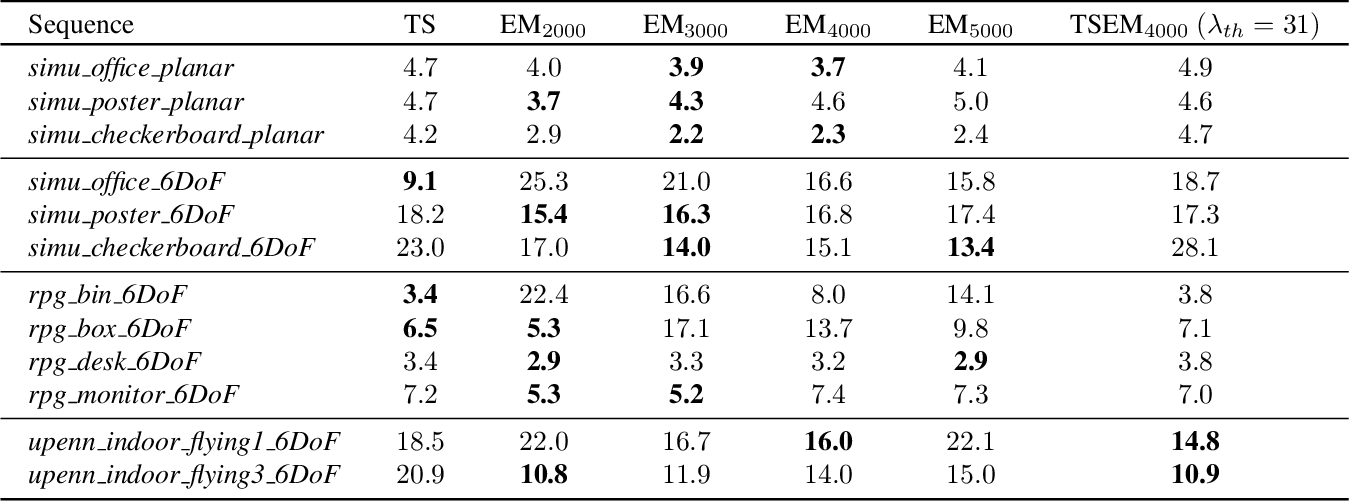 Figure 4 for Comparing Representations in Tracking for Event Camera-based SLAM