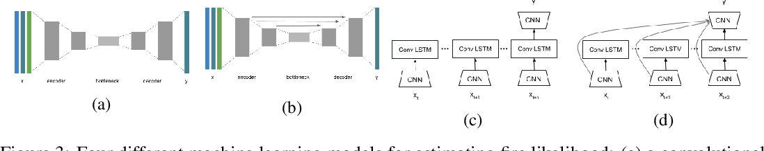 Figure 4 for Deep Learning Models for Predicting Wildfires from Historical Remote-Sensing Data