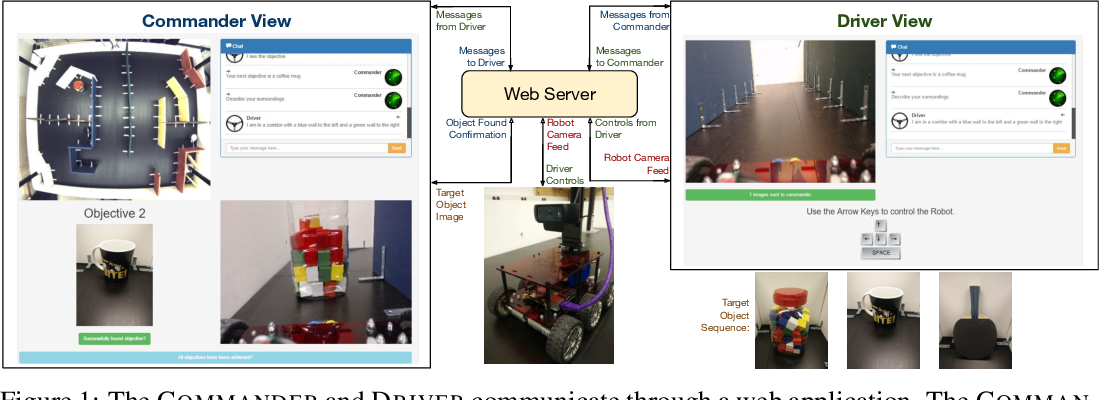 Figure 1 for The RobotSlang Benchmark: Dialog-guided Robot Localization and Navigation