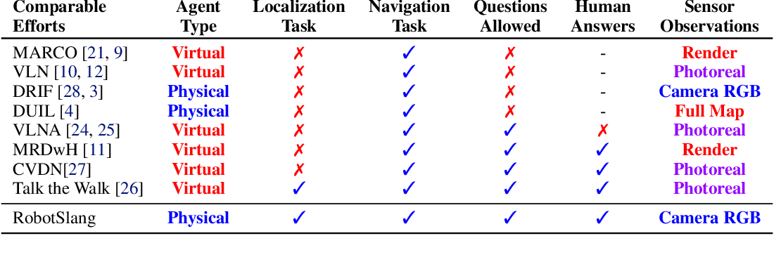 Figure 2 for The RobotSlang Benchmark: Dialog-guided Robot Localization and Navigation