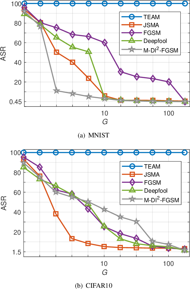 Figure 3 for TEAM: We Need More Powerful Adversarial Examples for DNNs