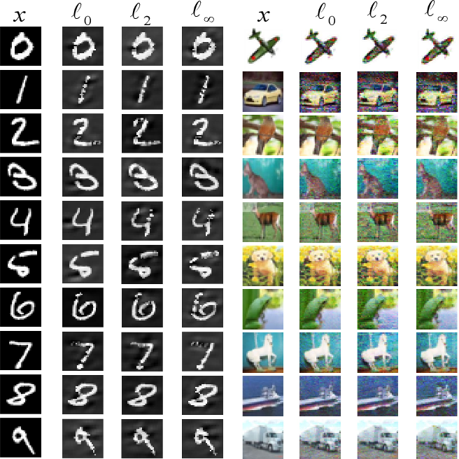 Figure 4 for TEAM: We Need More Powerful Adversarial Examples for DNNs