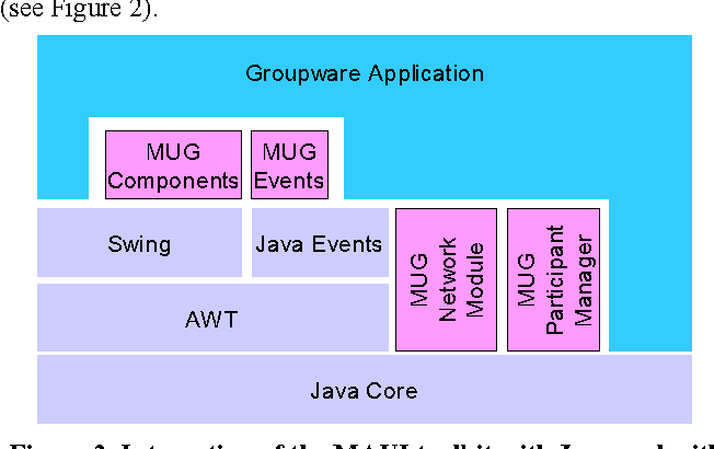 Figure 2 from awareness support in a groupware widget toolkit integration of the maui toolkit with java and with application programs urtaz Gallery