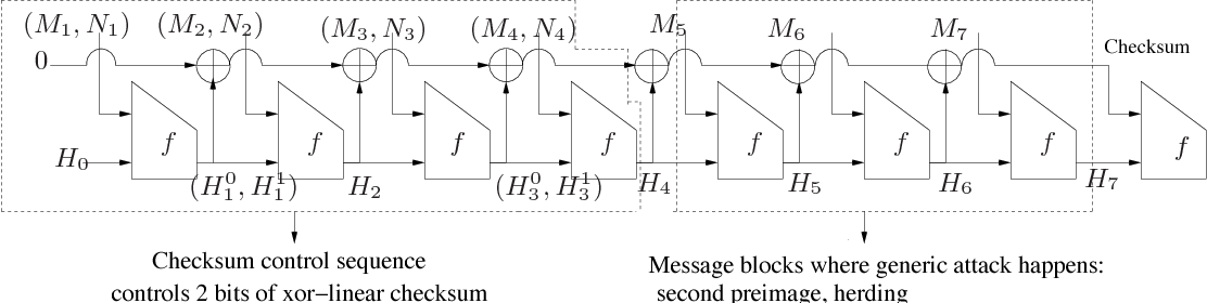 Figure 5 from Linear-XOR and Additive Checksums Don't