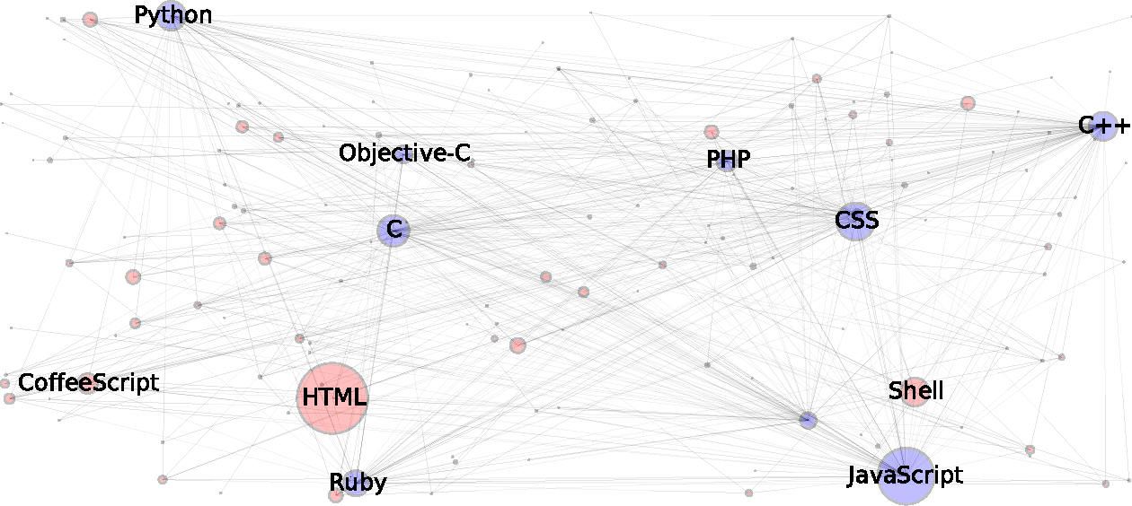 Figure 8 from On GitHub's Programming Languages - Semantic