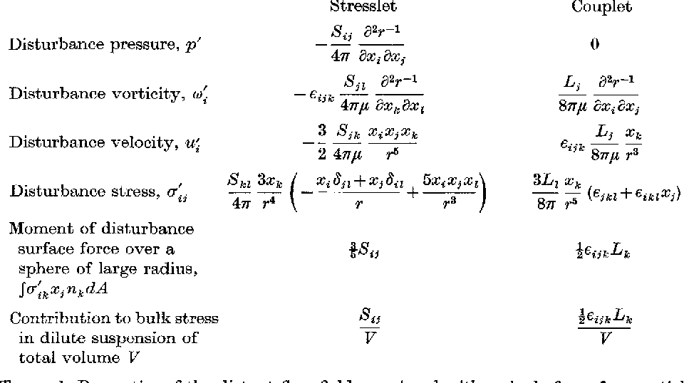 Table 1 from The stress system in a suspension of force-free