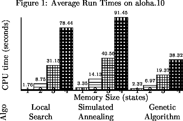 Figure 1 for My Brain is Full: When More Memory Helps