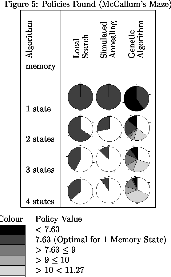 Figure 3 for My Brain is Full: When More Memory Helps