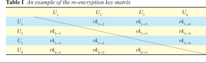 Table I An example of the re-encryption key matrix