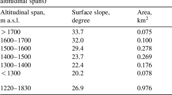 Table 1 ŽMain topographic characteristics of Glaciar De los Tres by .altitudinal spans