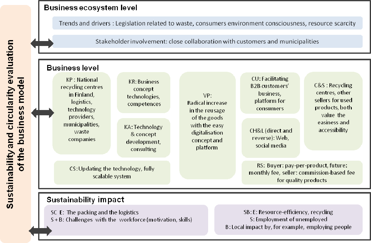 Figure 3 from A Framework for Sustainable Circular Business Model