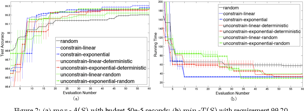Figure 3 for Neural Network Architecture Optimization through Submodularity and Supermodularity