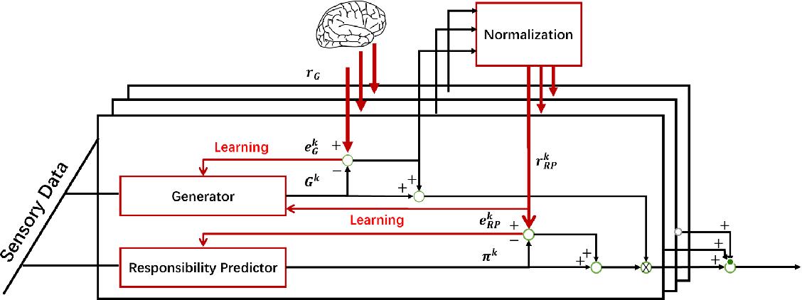 Figure 1 for GRP Model for Sensorimotor Learning