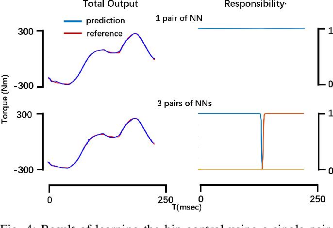 Figure 4 for GRP Model for Sensorimotor Learning
