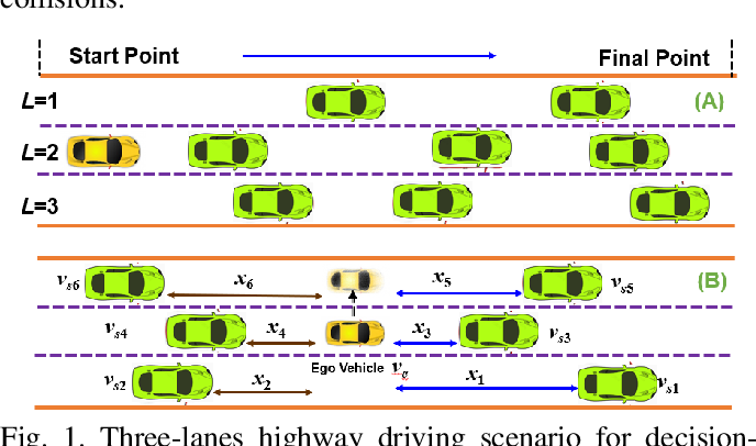 Figure 1 for Dueling Deep Q Network for Highway Decision Making in Autonomous Vehicles: A Case Study