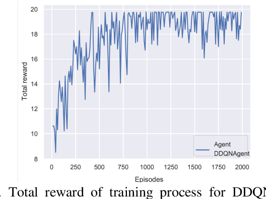 Figure 3 for Dueling Deep Q Network for Highway Decision Making in Autonomous Vehicles: A Case Study