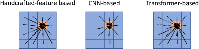 Figure 1 for Transformer Transforms Salient Object Detection and Camouflaged Object Detection