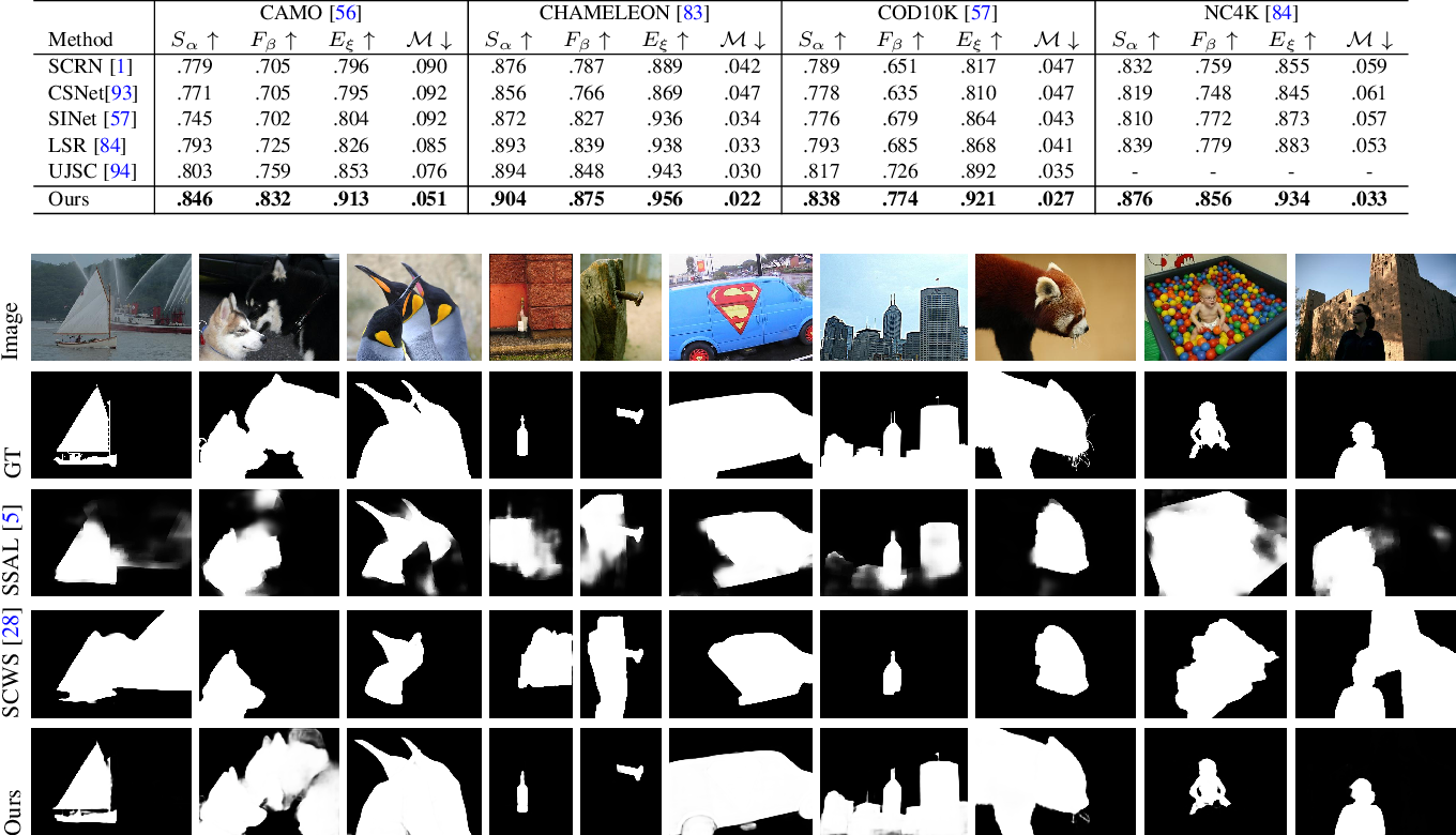 Figure 4 for Transformer Transforms Salient Object Detection and Camouflaged Object Detection