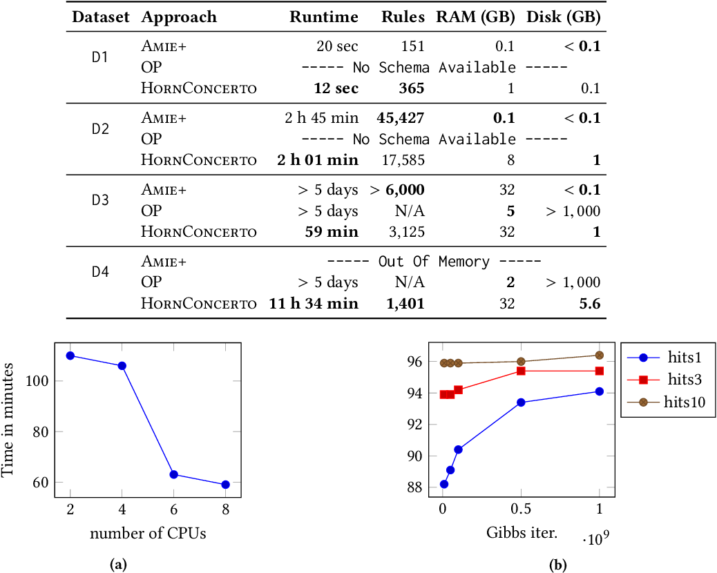 Figure 2 for Beyond Markov Logic: Efficient Mining of Prediction Rules in Large Graphs