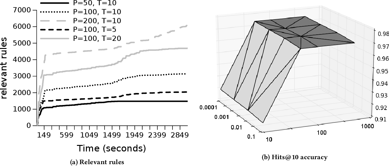 Figure 3 for Beyond Markov Logic: Efficient Mining of Prediction Rules in Large Graphs