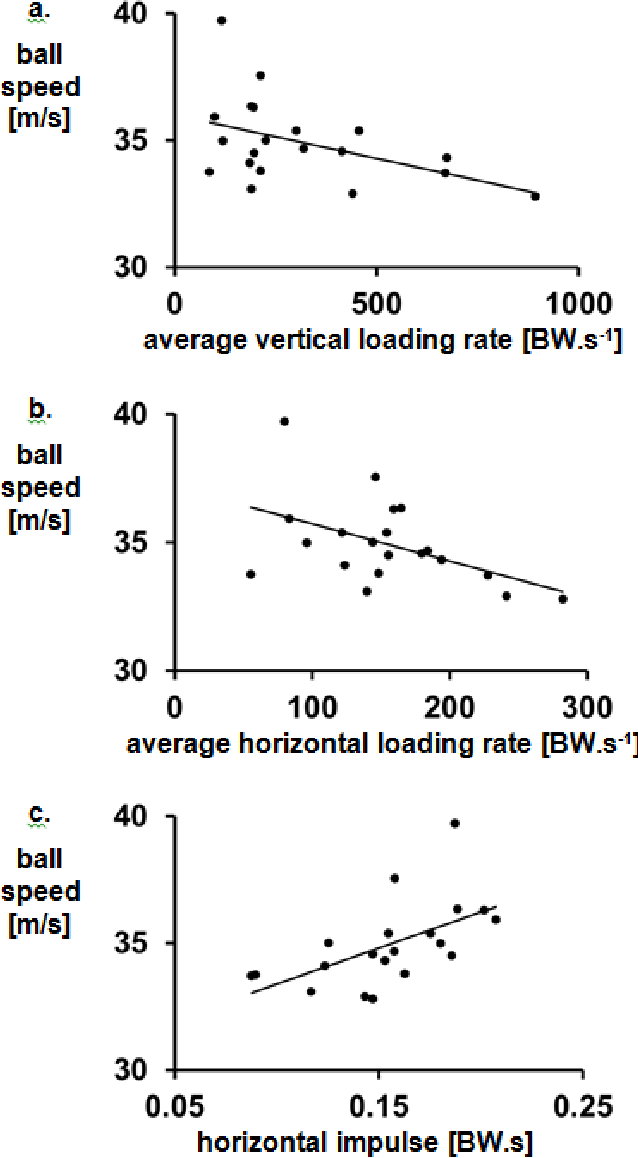PDF] Does maximising ball speed in cricket fast bowling necessitate