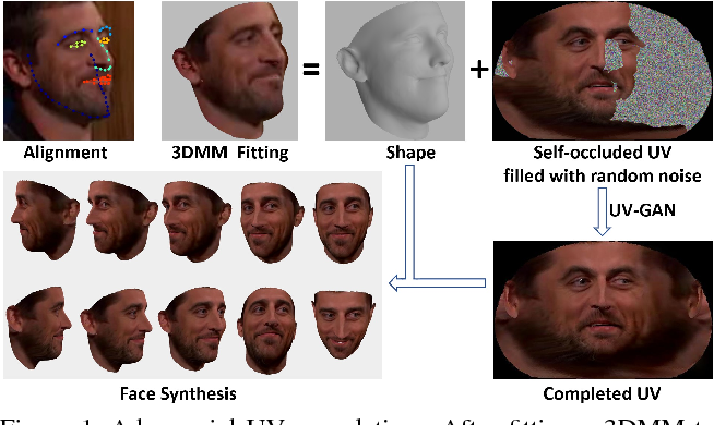Figure 1 for UV-GAN: Adversarial Facial UV Map Completion for Pose-invariant Face Recognition