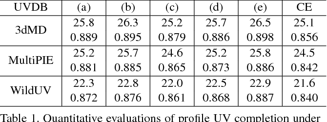 Figure 2 for UV-GAN: Adversarial Facial UV Map Completion for Pose-invariant Face Recognition