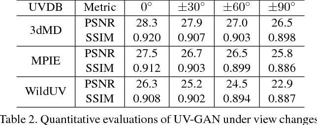 Figure 4 for UV-GAN: Adversarial Facial UV Map Completion for Pose-invariant Face Recognition