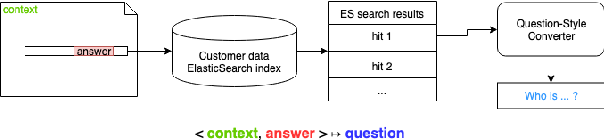 Figure 1 for Template-Based Question Generation from Retrieved Sentences for Improved Unsupervised Question Answering