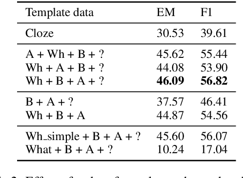 Figure 4 for Template-Based Question Generation from Retrieved Sentences for Improved Unsupervised Question Answering