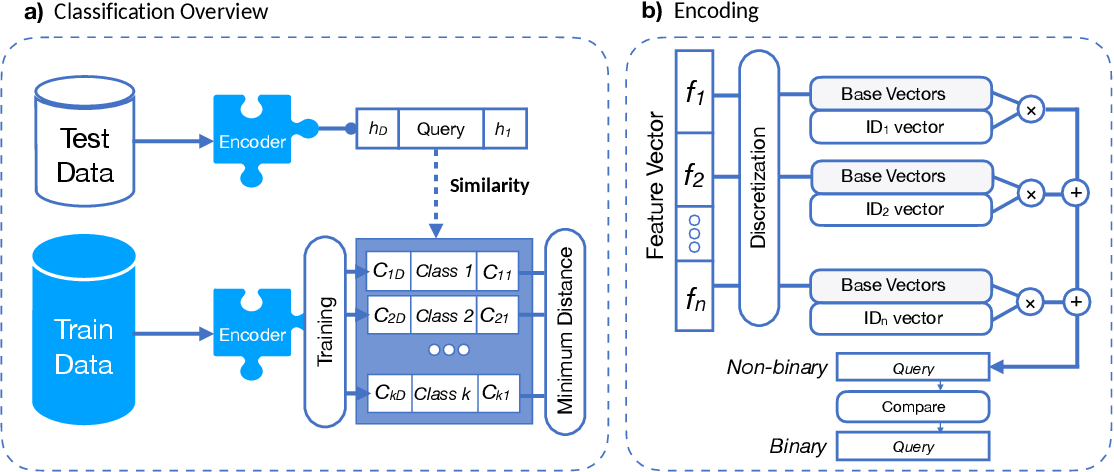 Figure 2 for QubitHD: A Stochastic Acceleration Method for HD Computing-Based Machine Learning