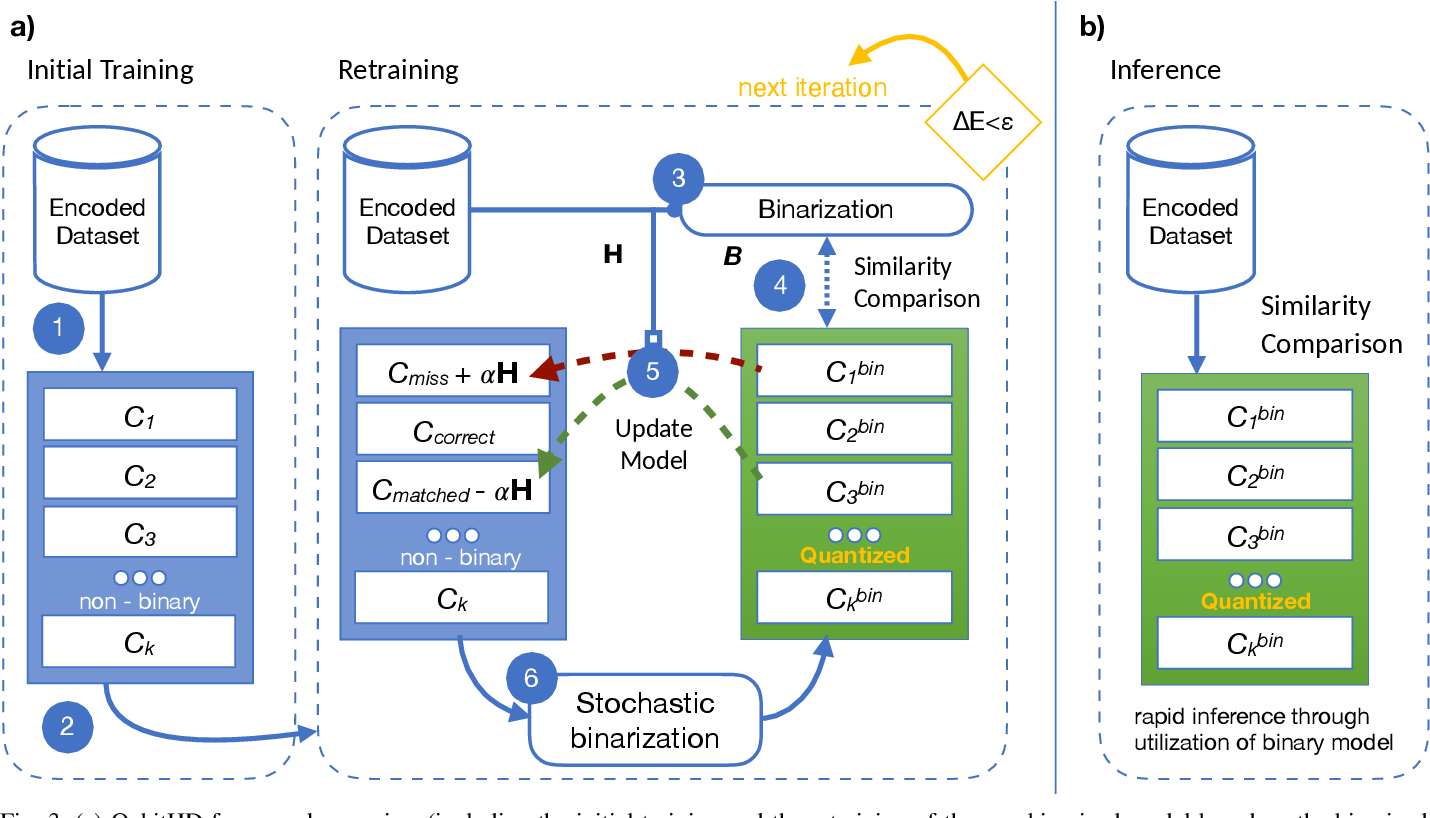 Figure 3 for QubitHD: A Stochastic Acceleration Method for HD Computing-Based Machine Learning