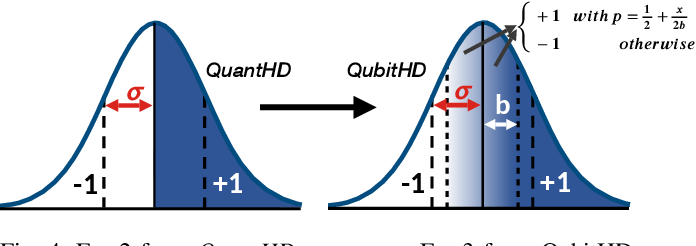 Figure 4 for QubitHD: A Stochastic Acceleration Method for HD Computing-Based Machine Learning