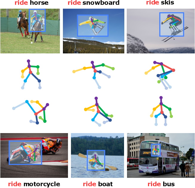 Figure 3 for ConsNet: Learning Consistency Graph for Zero-Shot Human-Object Interaction Detection