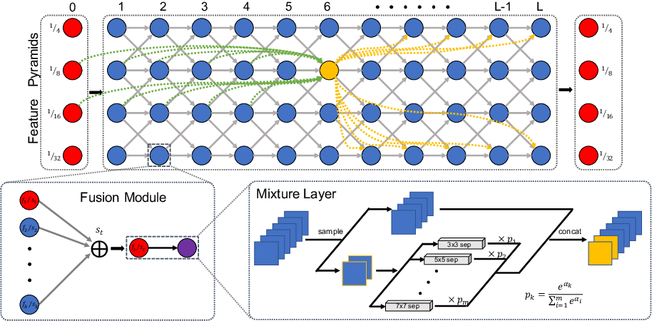 Figure 1 for DCNAS: Densely Connected Neural Architecture Search for Semantic Image Segmentation