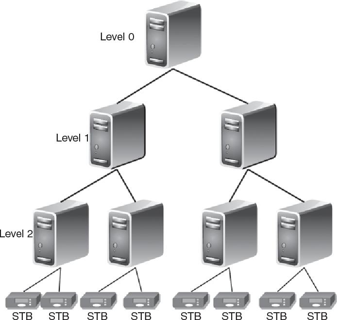 IPTV: Delivering TV Services over IP Networks - Semantic Scholar