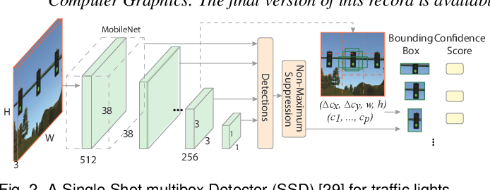 Figure 2 for VATLD: A Visual Analytics System to Assess, Understand and Improve Traffic Light Detection