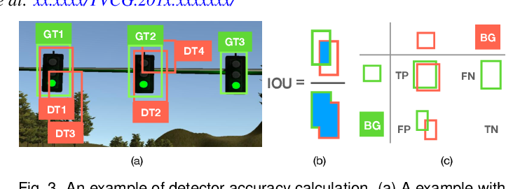 Figure 4 for VATLD: A Visual Analytics System to Assess, Understand and Improve Traffic Light Detection