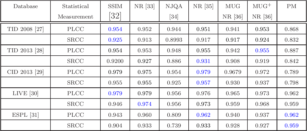 Figure 1 for No reference image quality assessment metric based on regional mutual information among images