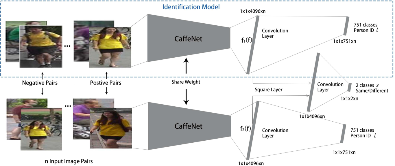 Figure 3 for A Discriminatively Learned CNN Embedding for Person Re-identification