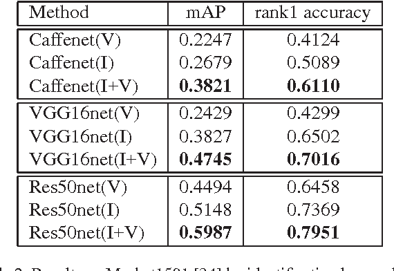 Figure 4 for A Discriminatively Learned CNN Embedding for Person Re-identification